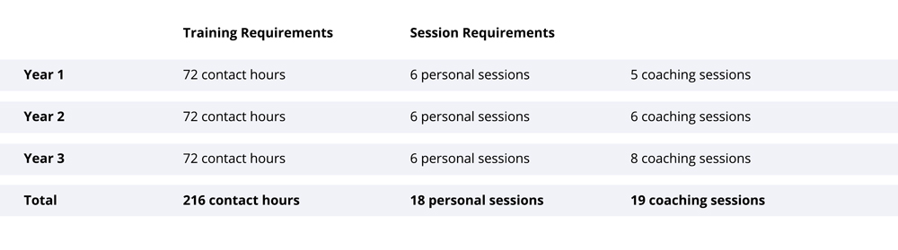 HEARTraining session requirements