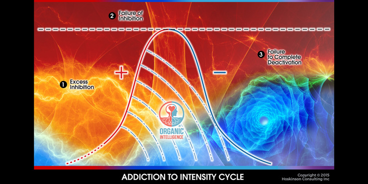 Threshold Addiction to Intensity Cycle