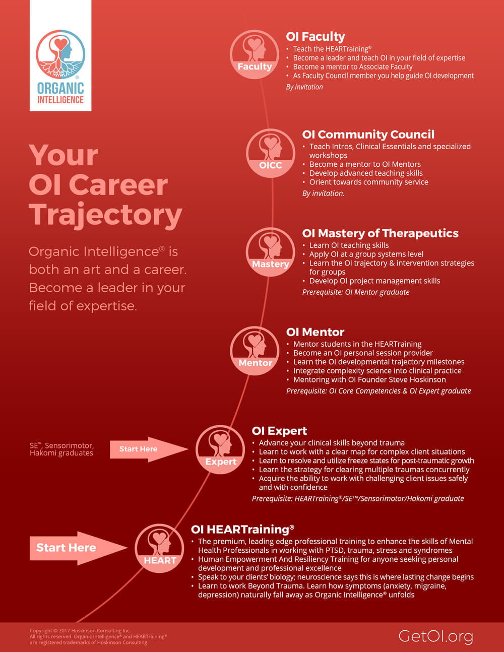 OI Career Trajectory Map
