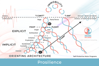 Prosilience Organic Intelligence